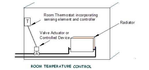 room-temperature-control