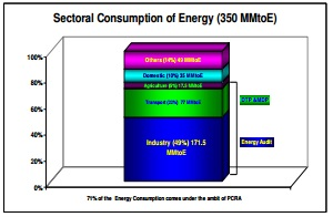 sectoral-comsumption-of-energy