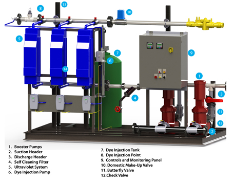 Design of Water Reclamation System