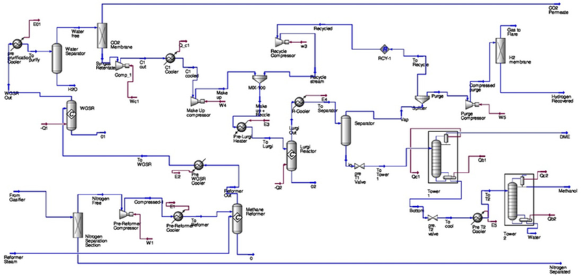 What Is Process Flow Diagram Panorama Consulting Engineers India